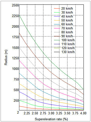 Superelevation Rates, applied automatically along a roadway